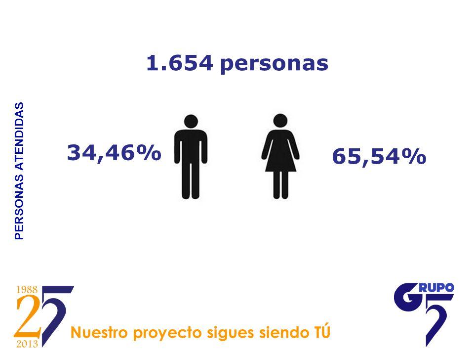 1.654 personas 34,46% 65,54% Nuestro proyecto sigues siendo TÚ