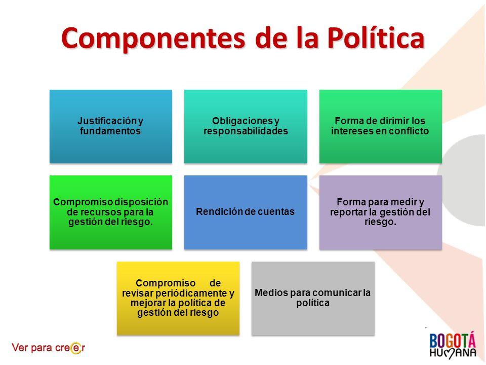 Componentes de la Política