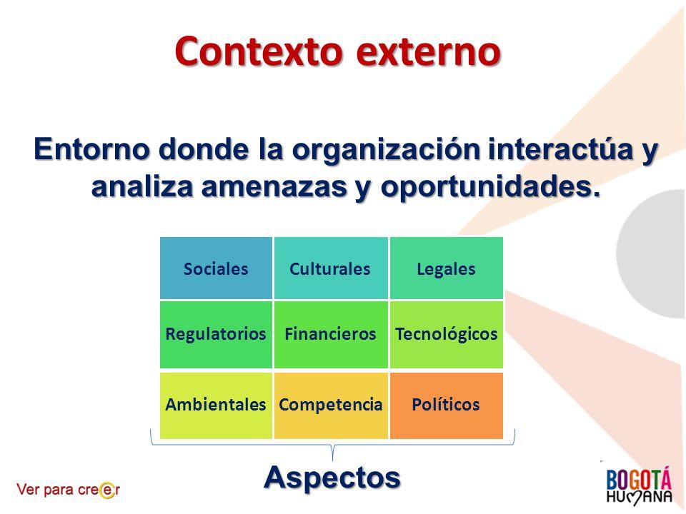 Contexto externo Entorno donde la organización interactúa y analiza amenazas y oportunidades. Sociales.