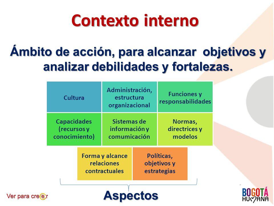 Contexto interno Ámbito de acción, para alcanzar objetivos y analizar debilidades y fortalezas. Cultura.