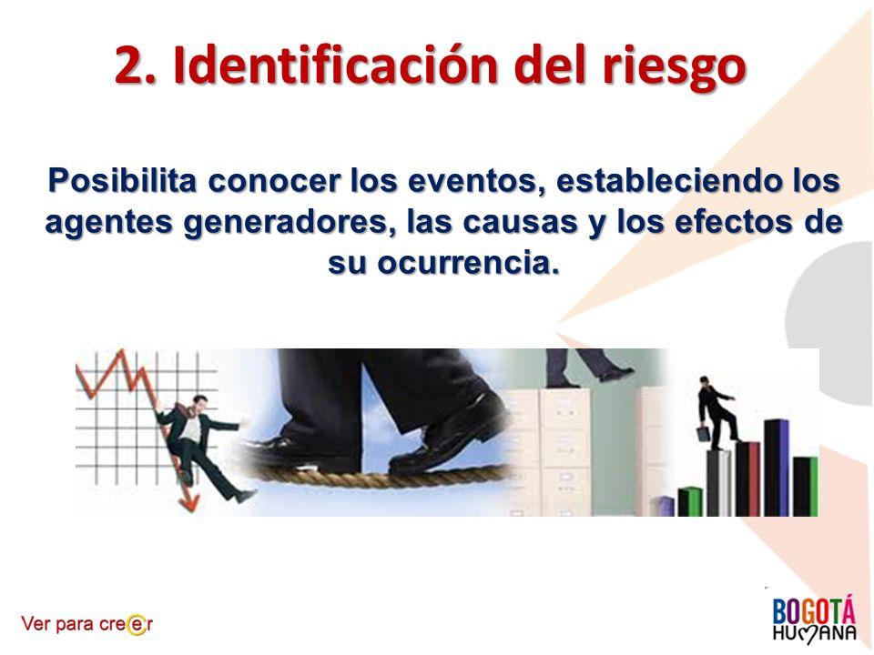 2. Identificación del riesgo