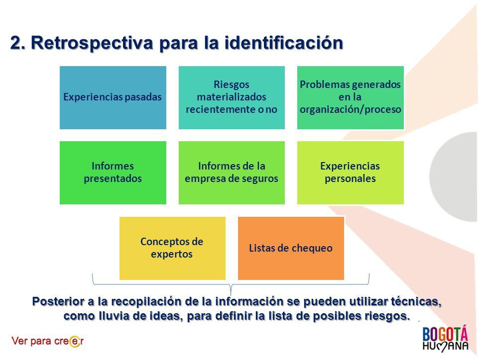 2. Retrospectiva para la identificación