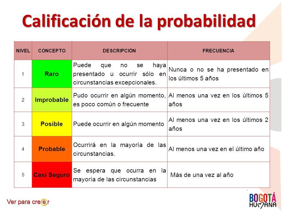 Calificación de la probabilidad