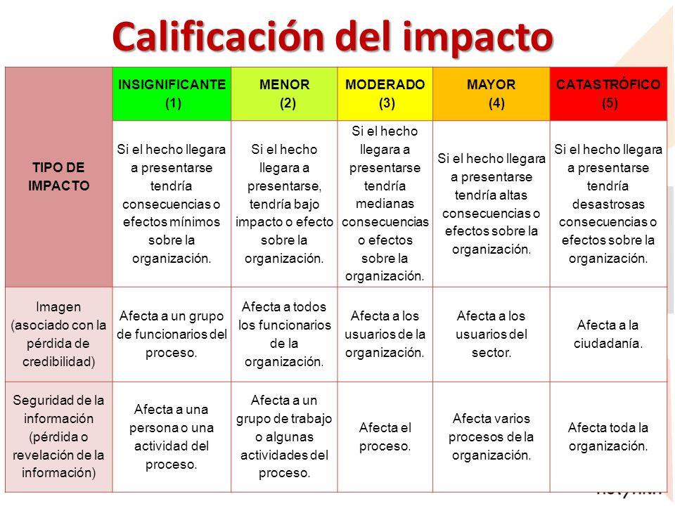 Calificación del impacto