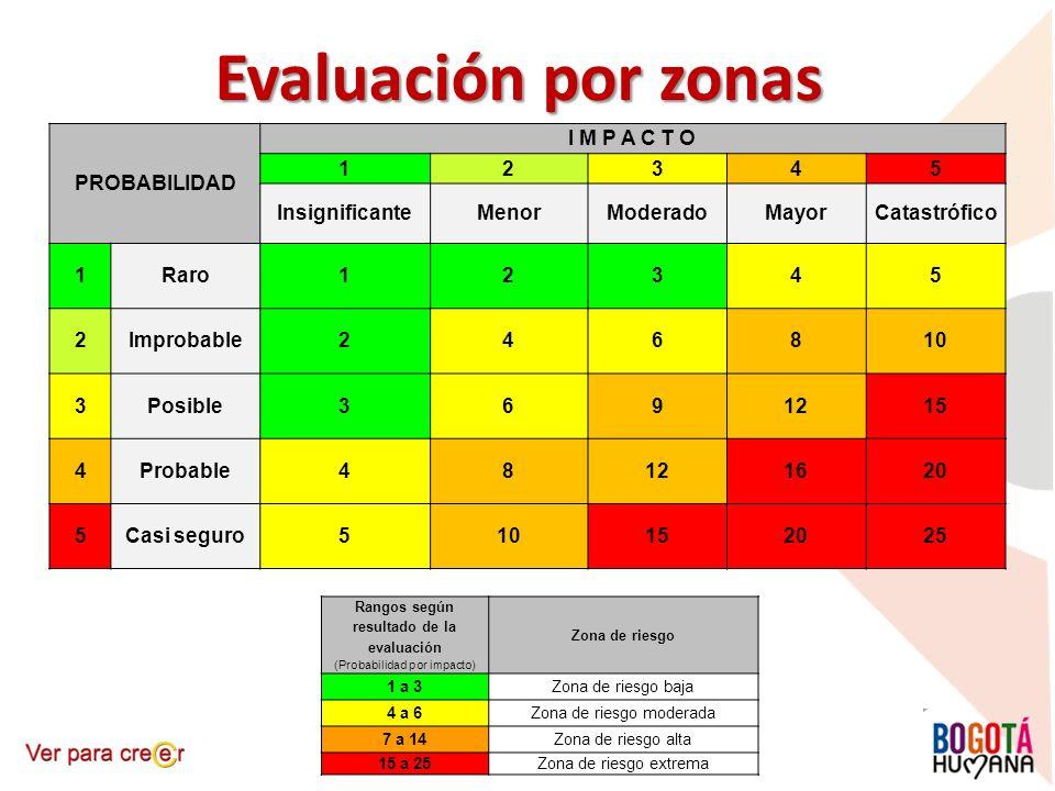 Evaluación por zonas PROBABILIDAD I M P A C T O 1 2 3 4 5