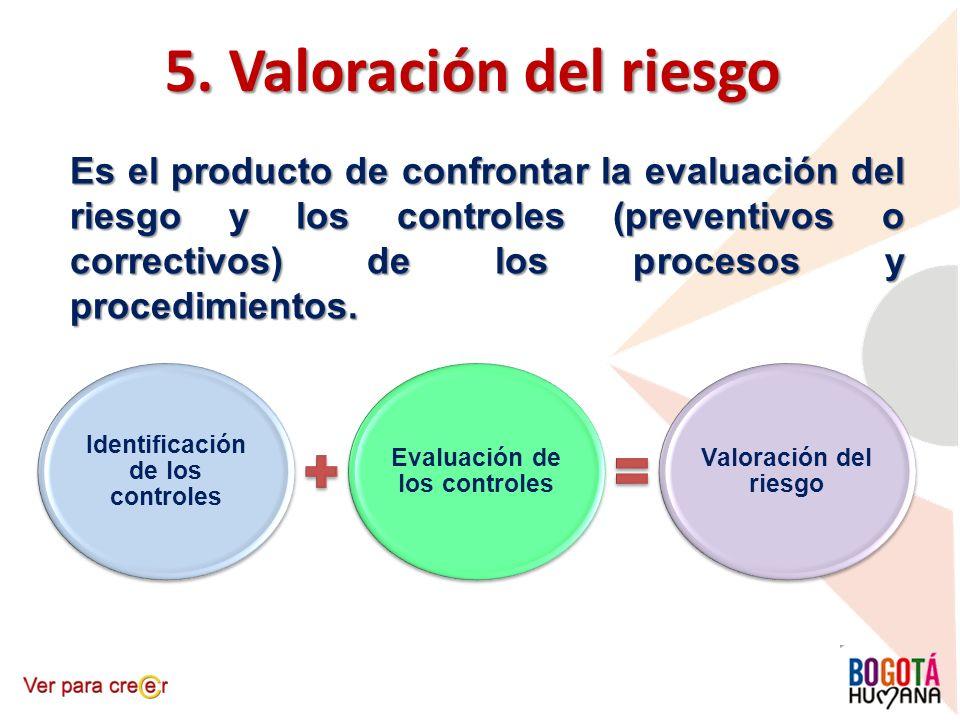 Identificación de los controles Evaluación de los controles
