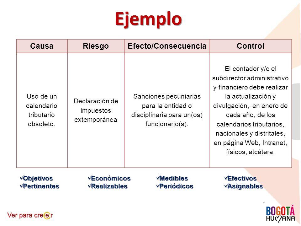 Ejemplo Causa Riesgo Efecto/Consecuencia Control