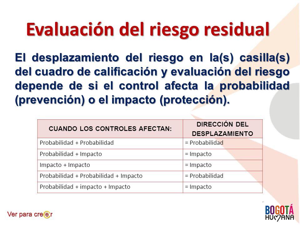 Evaluación del riesgo residual