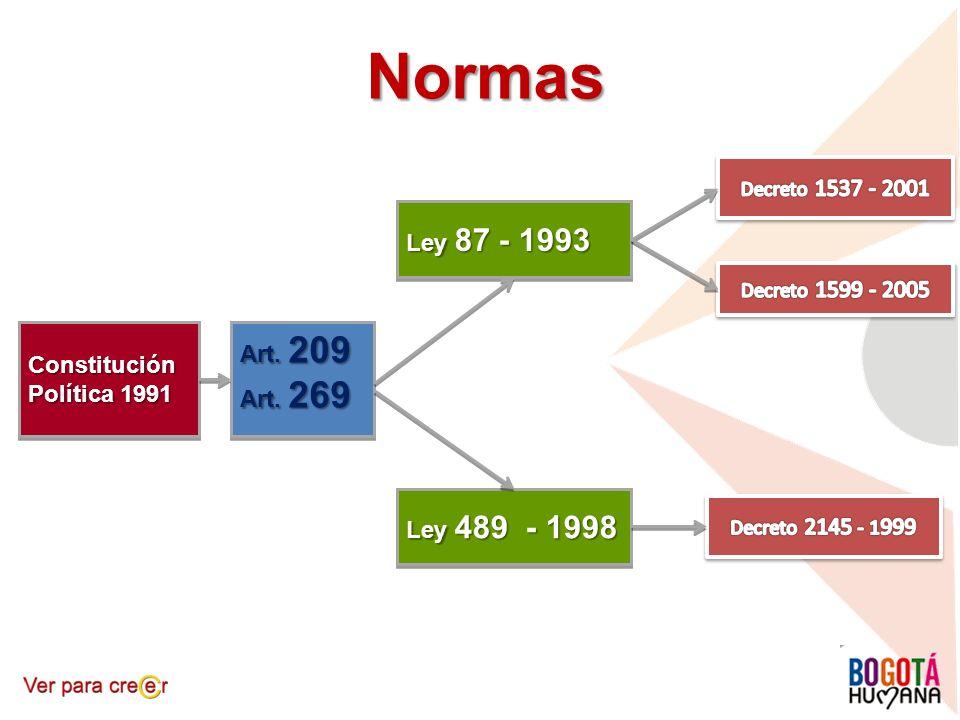 Normas Ley 87 - 1993 Art. 209 Constitución Política 1991 Art. 269