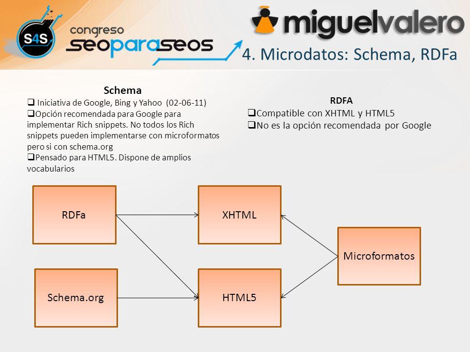4. Microdatos: Schema, RDFa
