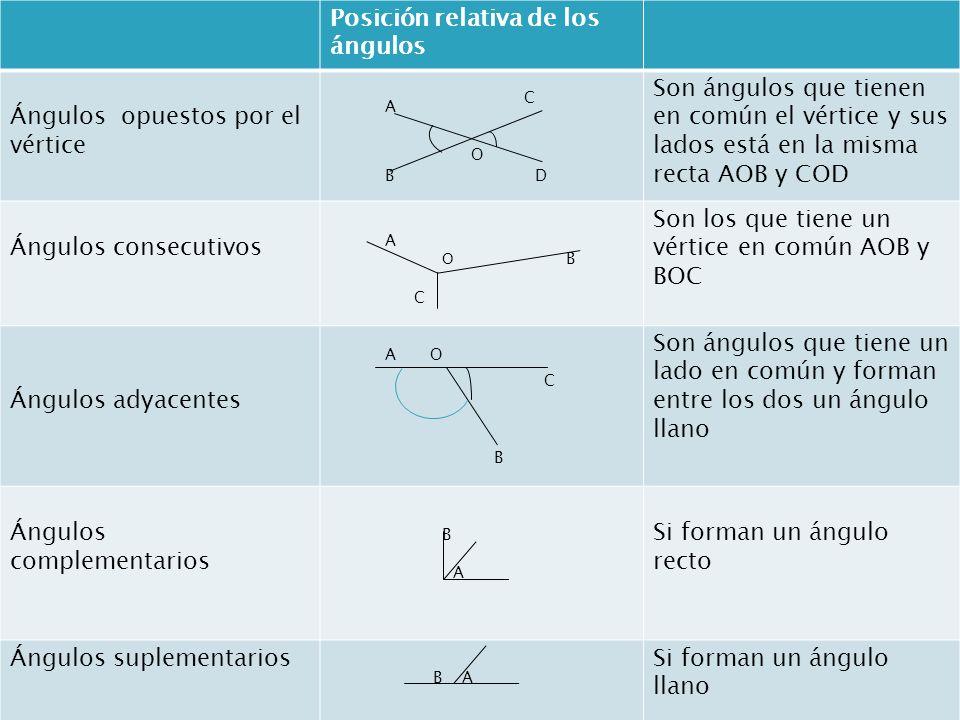 Posición relativa de los ángulos