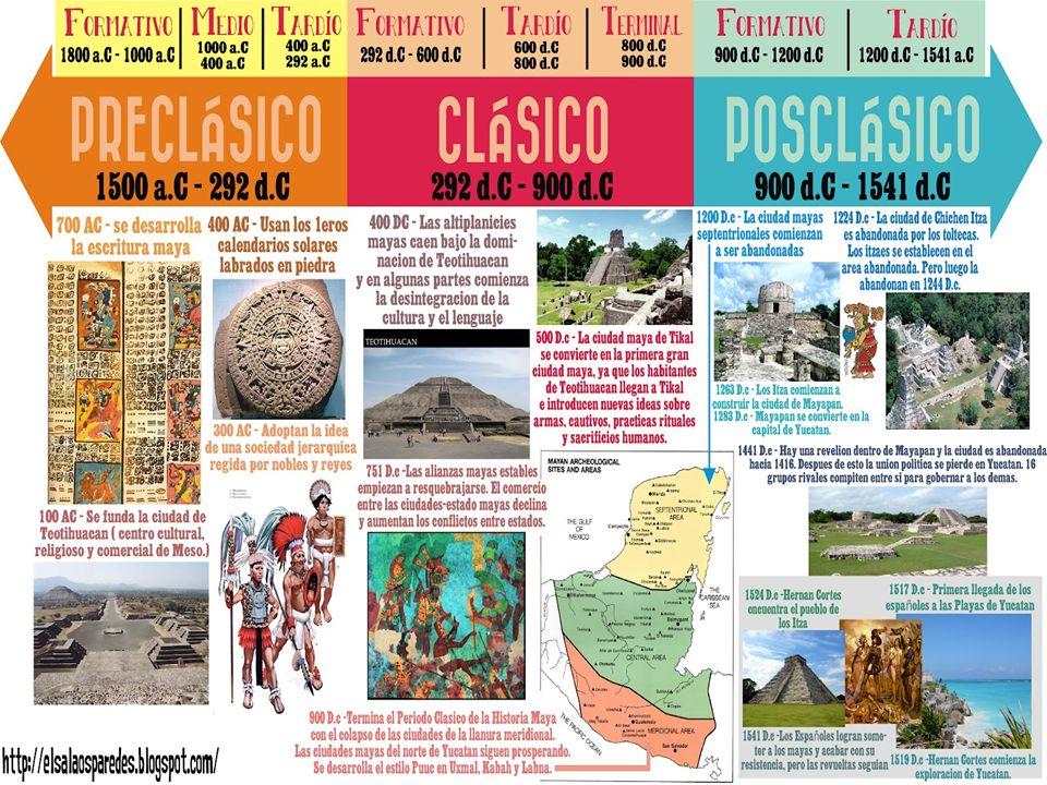 Ubican temporalmente, en una línea de tiempo, el período en que se desarrolló la civilización maya.