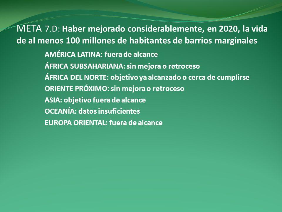 META 7.D: Haber mejorado considerablemente, en 2020, la vida de al menos 100 millones de habitantes de barrios marginales