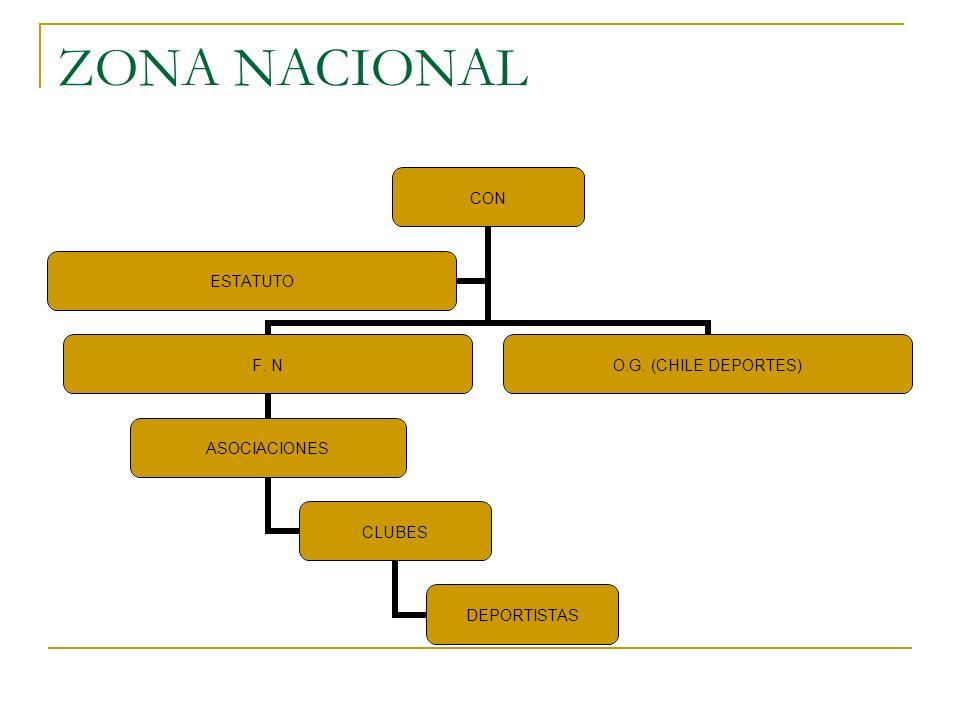 ZONA NACIONAL
