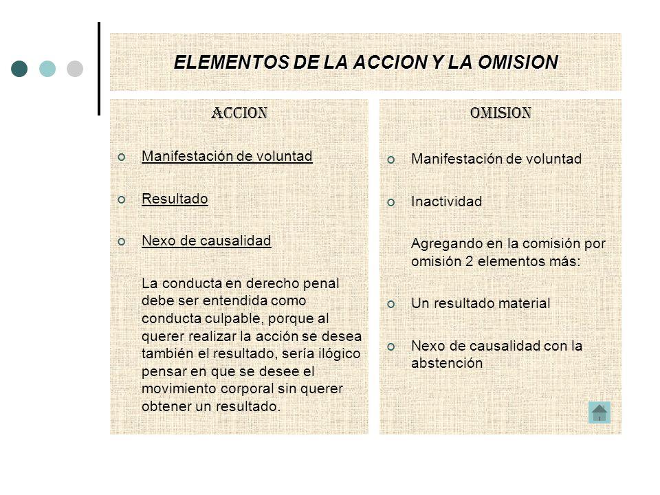 ELEMENTOS DE LA ACCION Y LA OMISION