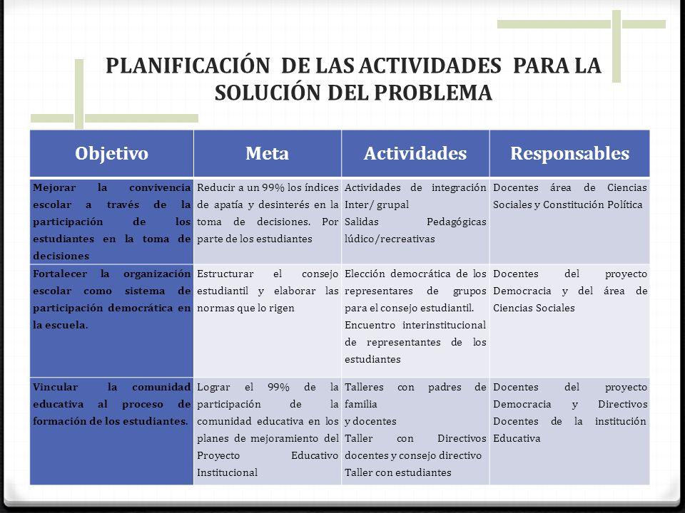 PLANIFICACIÓN DE LAS ACTIVIDADES PARA LA SOLUCIÓN DEL PROBLEMA