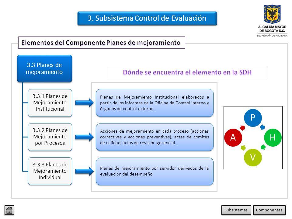 Dónde se encuentra el elemento en la SDH