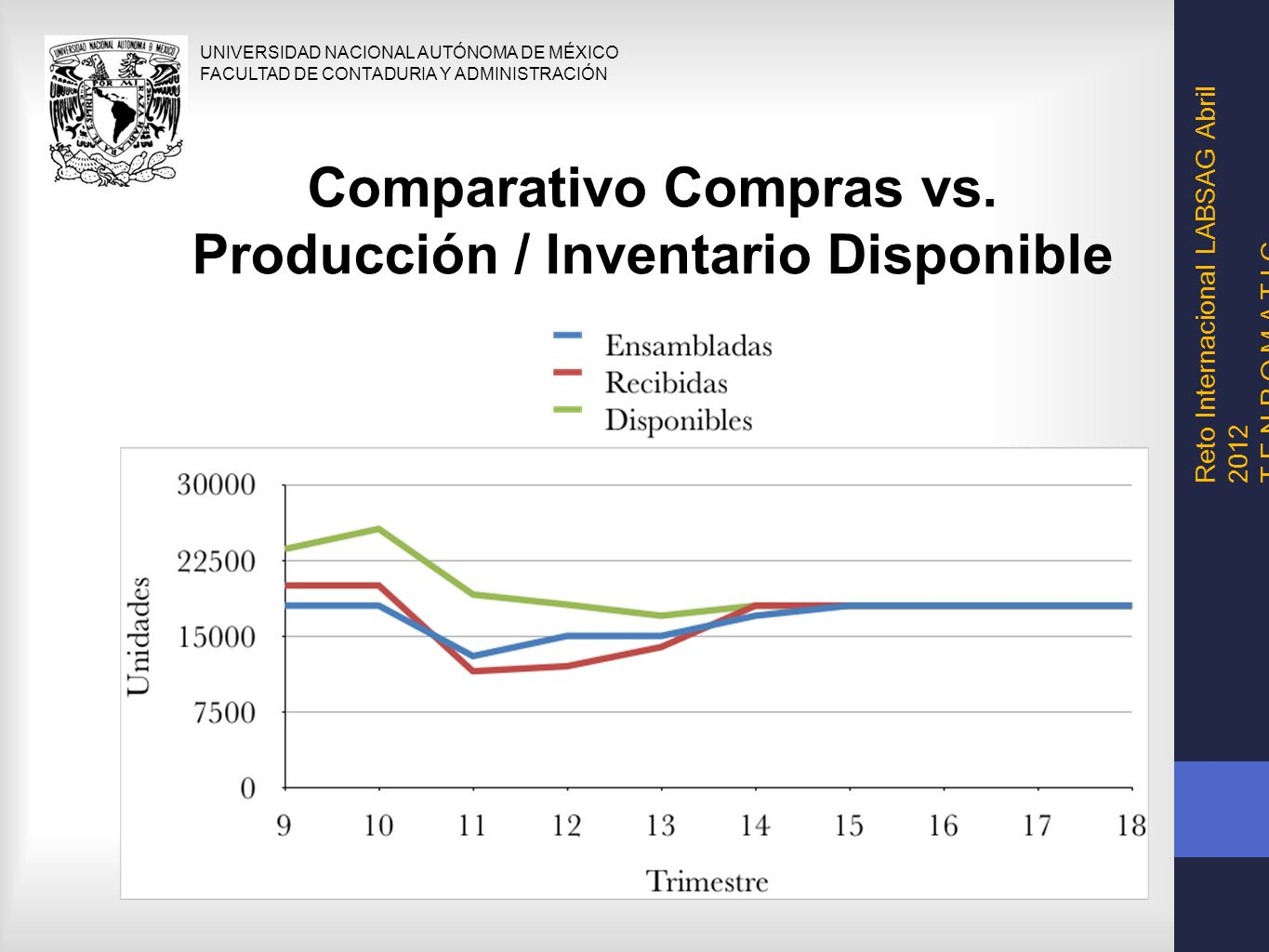 Comparativo Compras vs. Producción / Inventario Disponible
