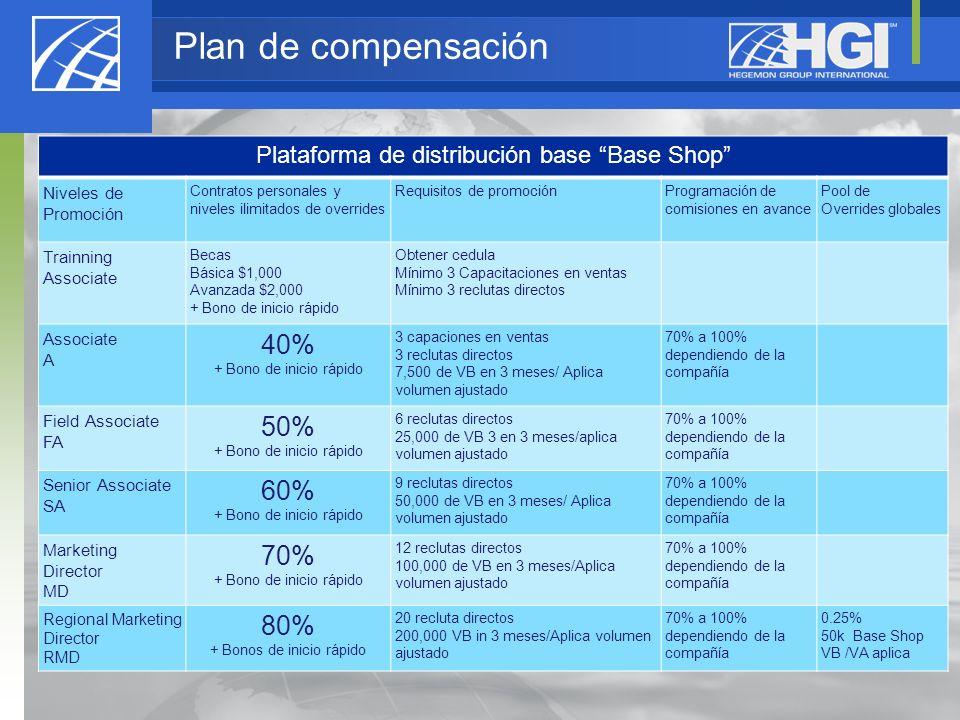 Plan de compensación 40% 50% 60% 70% 80%