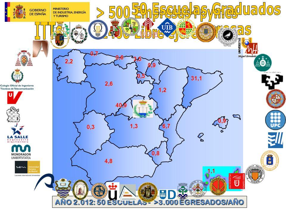 >30.000 profesionales en España