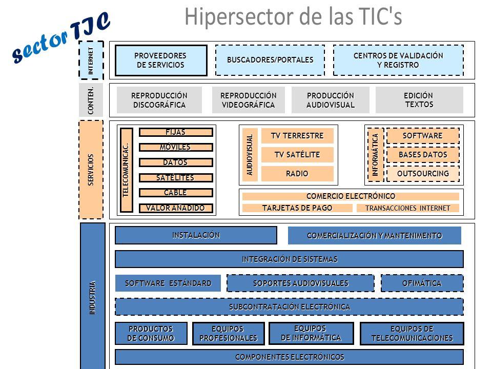 sector TIC Hipersector de las TIC s COMPONENTES ELECTRÓNICOS PRODUCTOS