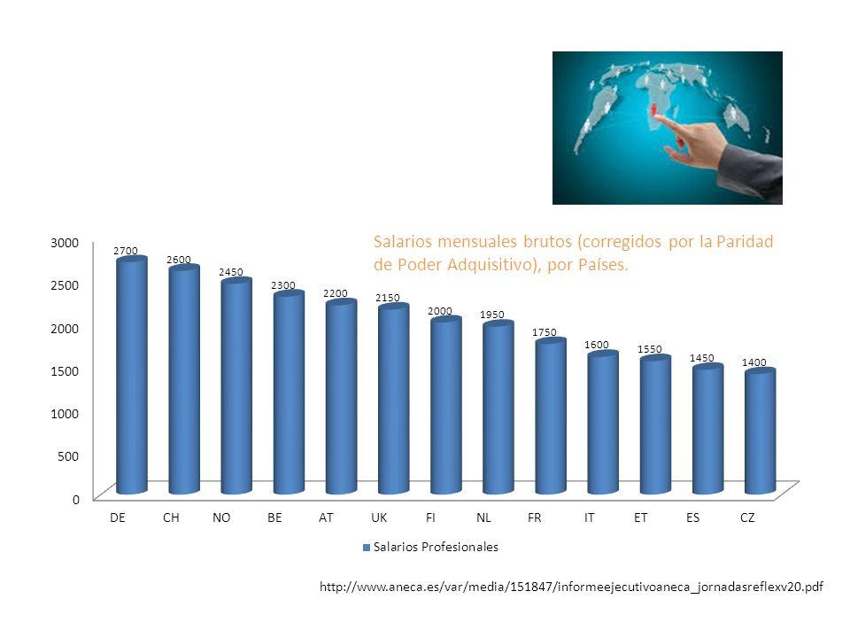 Salarios mensuales brutos (corregidos por la Paridad de Poder Adquisitivo), por Países.