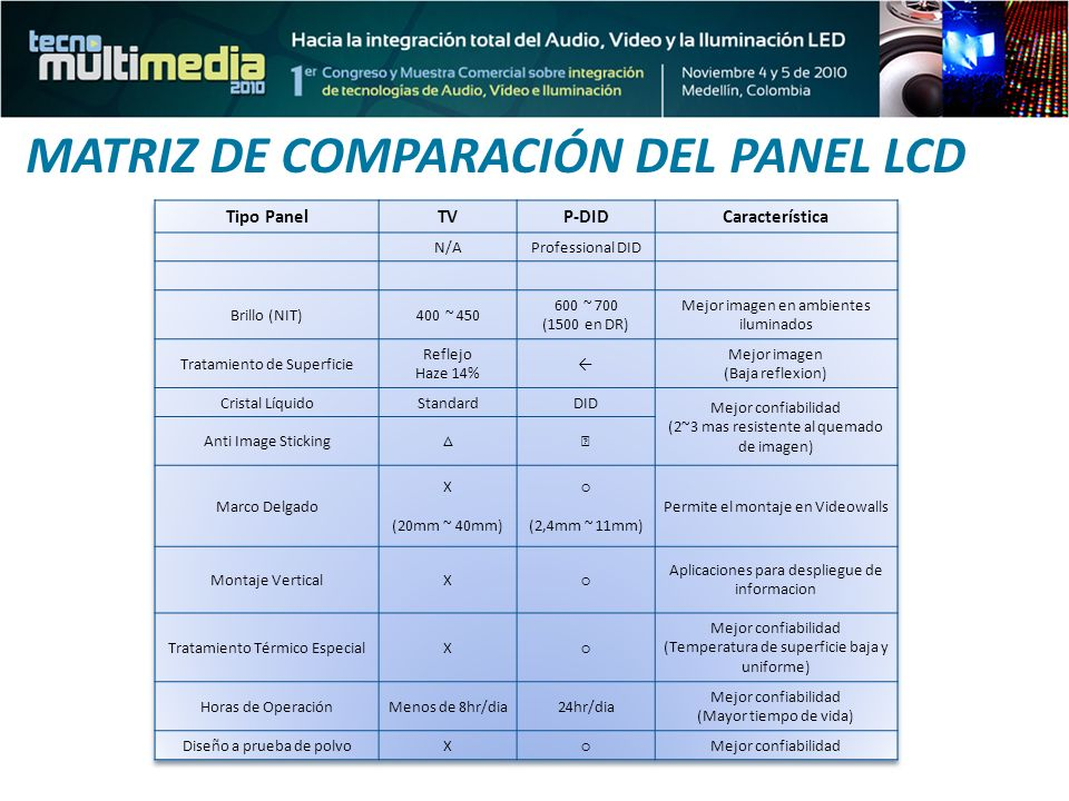 MATRIZ DE COMPARACIÓN DEL PANEL LCD