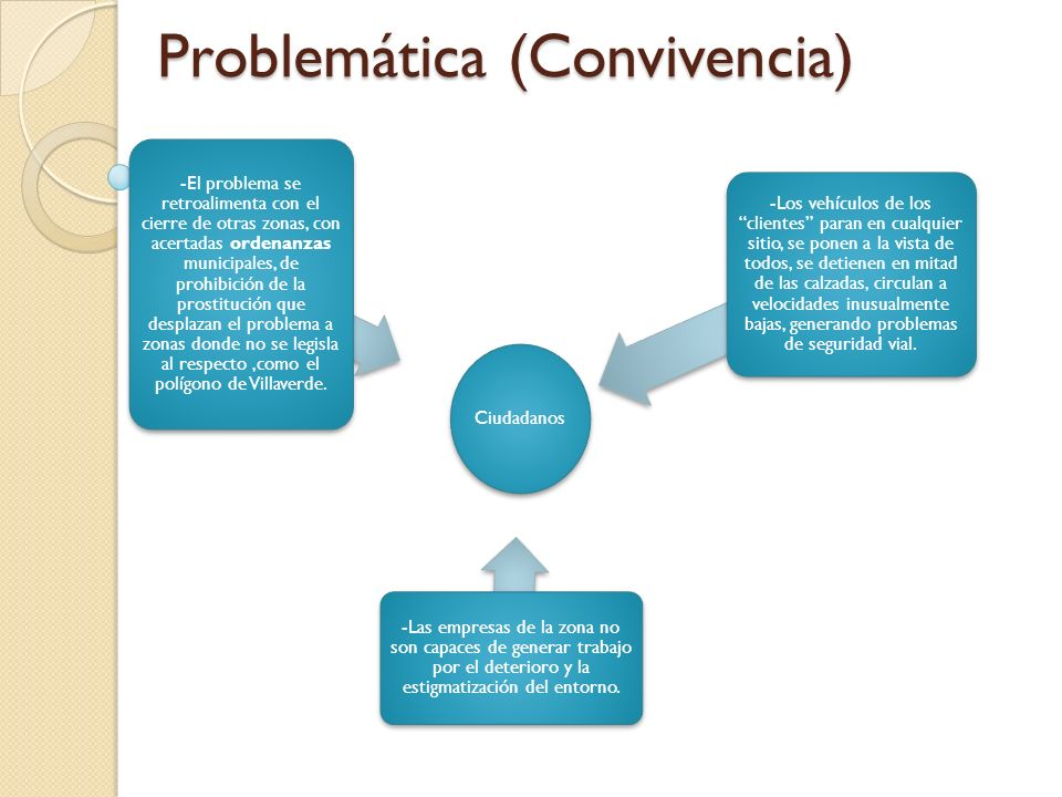 Problemática (Convivencia)