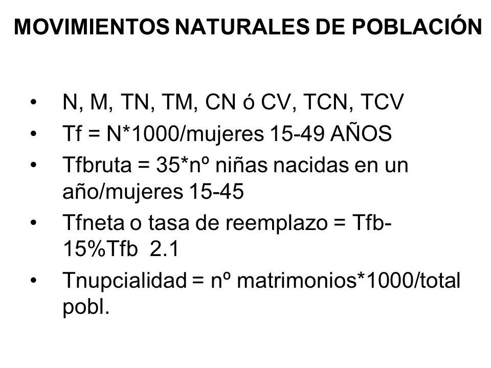 MOVIMIENTOS NATURALES DE POBLACIÓN