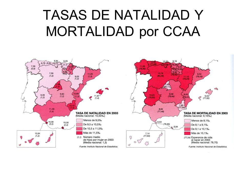 TASAS DE NATALIDAD Y MORTALIDAD por CCAA