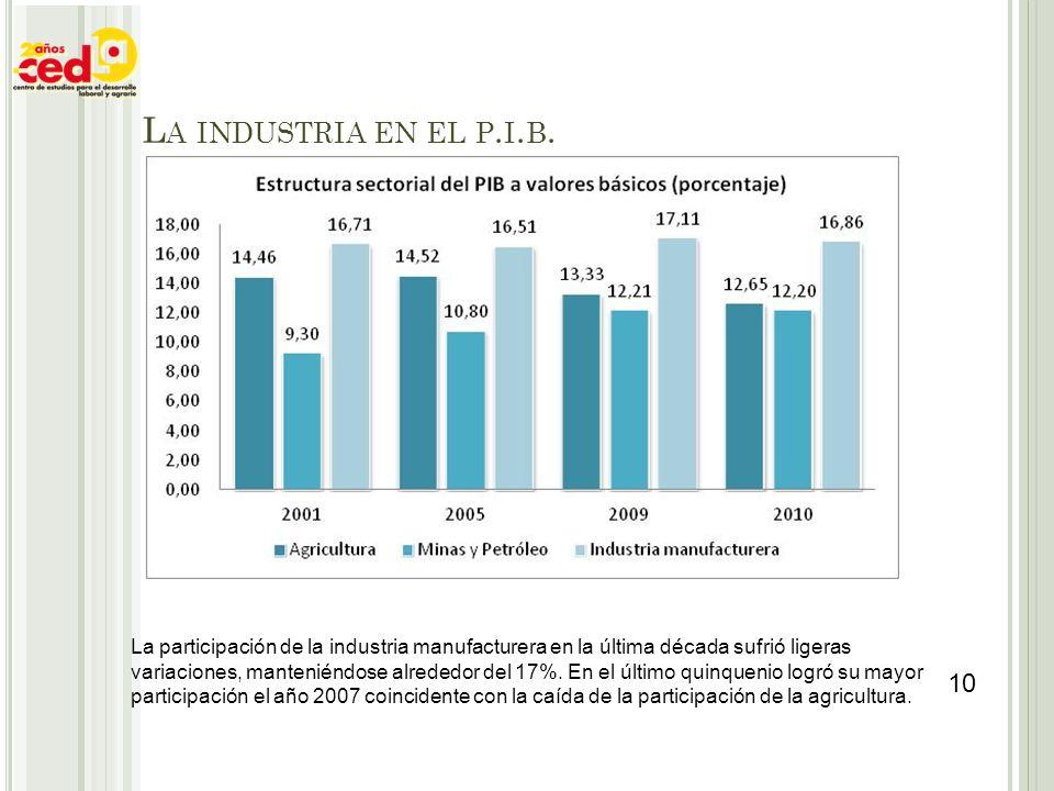 La industria en el p.i.b.