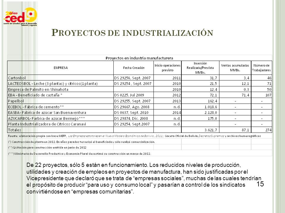 Proyectos de industrialización
