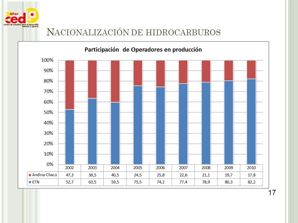 Nacionalización de hidrocarburos
