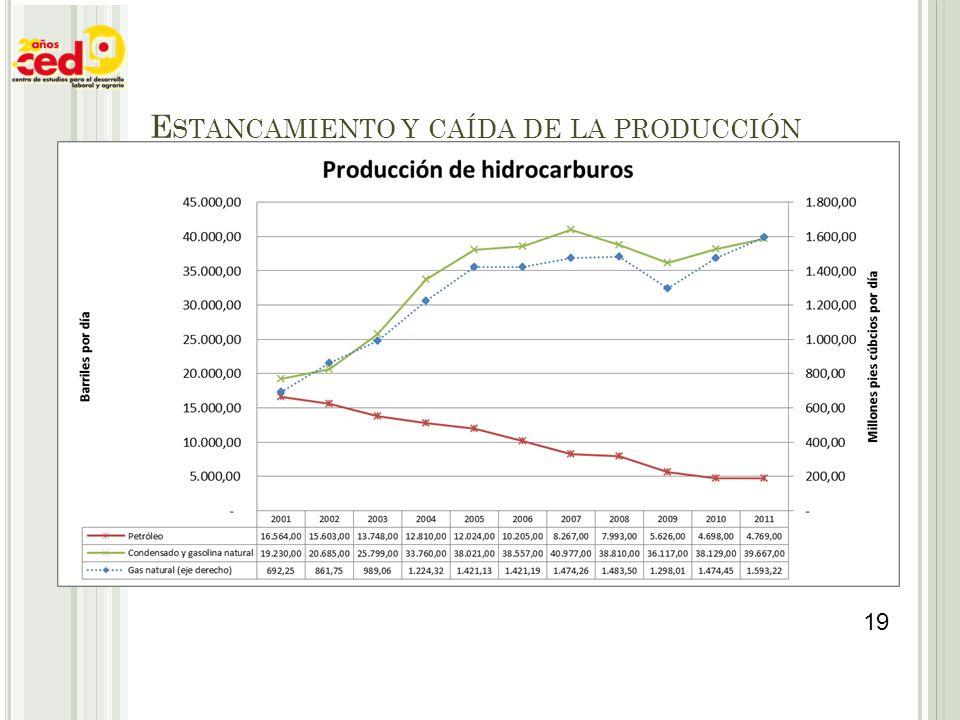 Estancamiento y caída de la producción