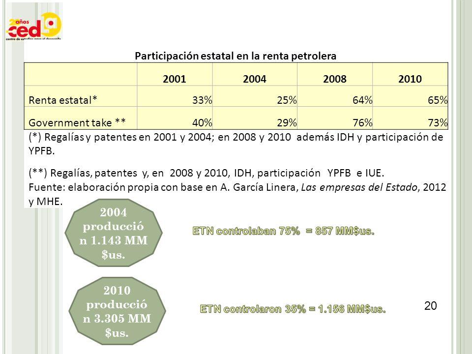 Participación estatal en la renta petrolera