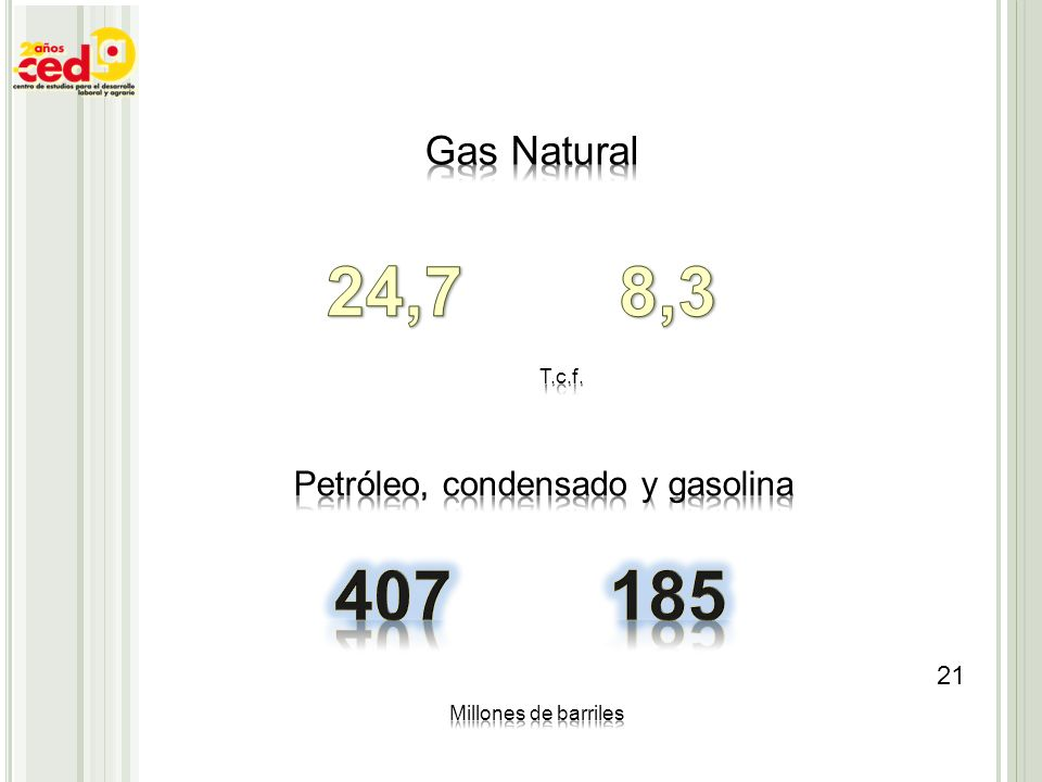24,7 8,3 407 185 Gas Natural Petróleo, condensado y gasolina T.c.f.