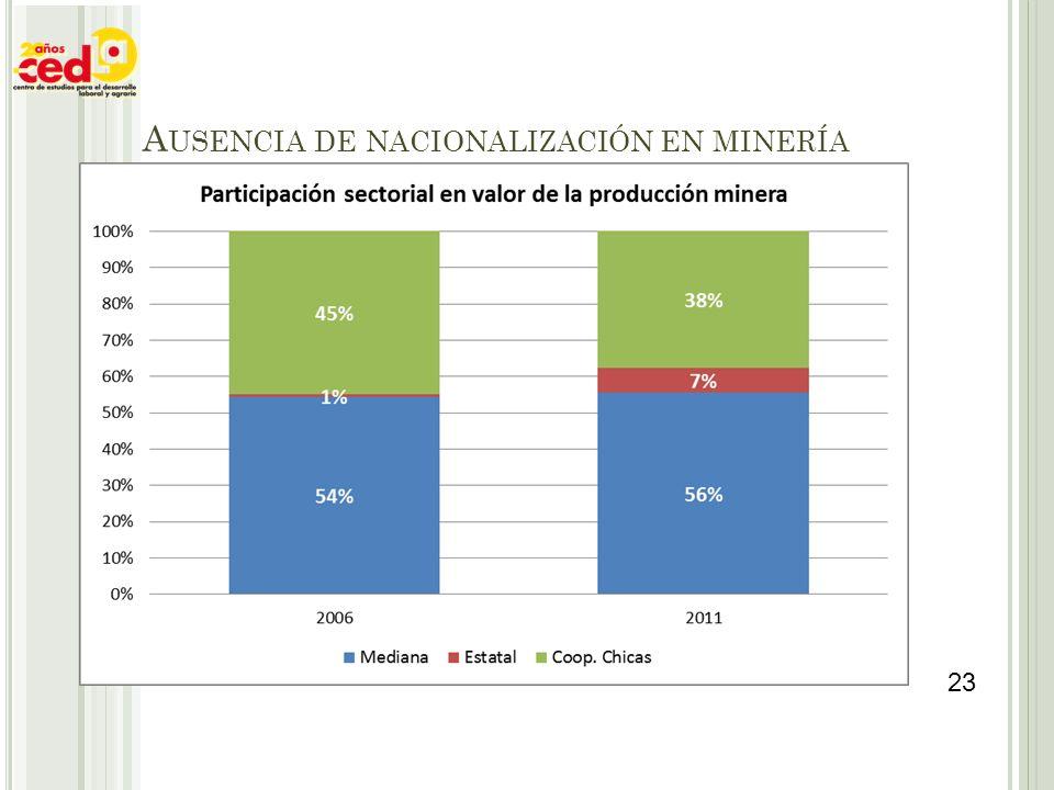 Ausencia de nacionalización en minería