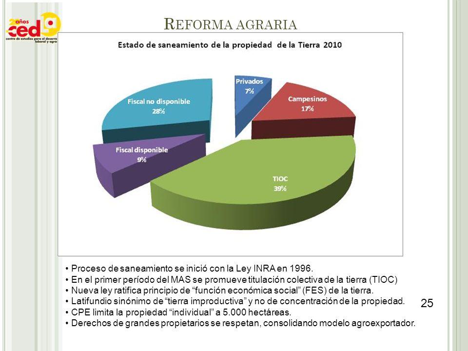 Reforma agraria Proceso de saneamiento se inició con la Ley INRA en 1996.