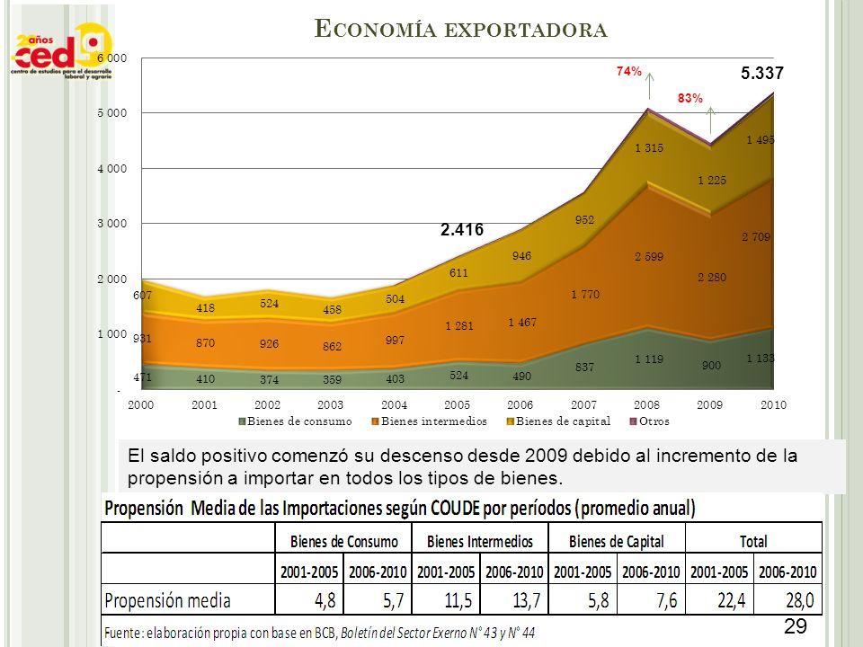 Economía exportadora 74% 83% 2.416.