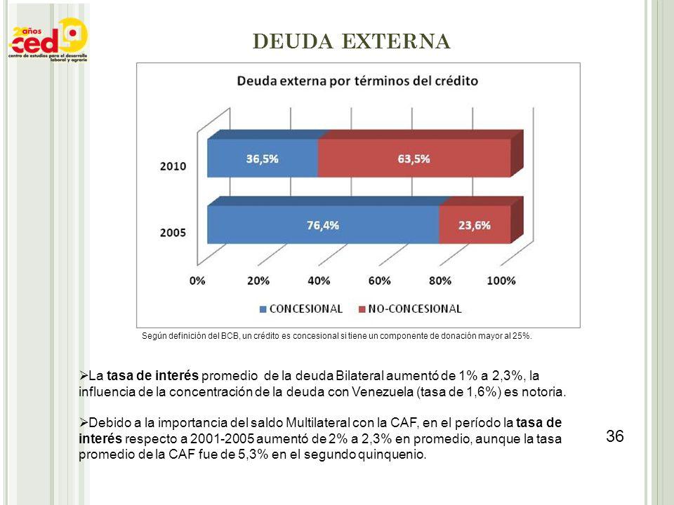 DEUDA EXTERNA Según definición del BCB, un crédito es concesional si tiene un componente de donación mayor al 25%.