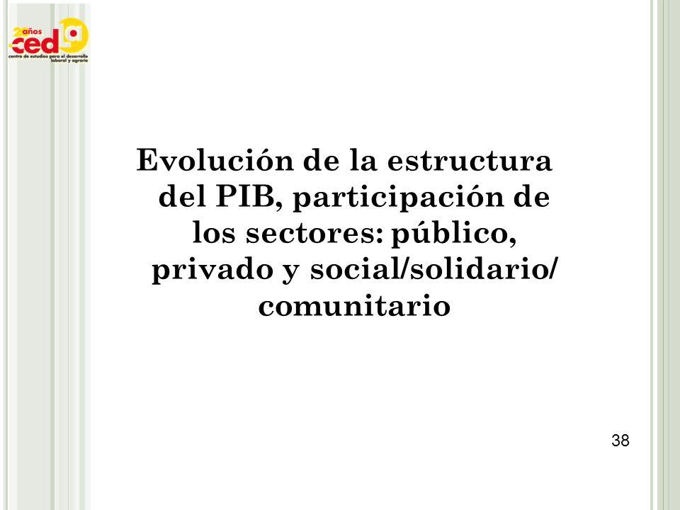 Evolución de la estructura del PIB, participación de los sectores: público, privado y social/solidario/ comunitario