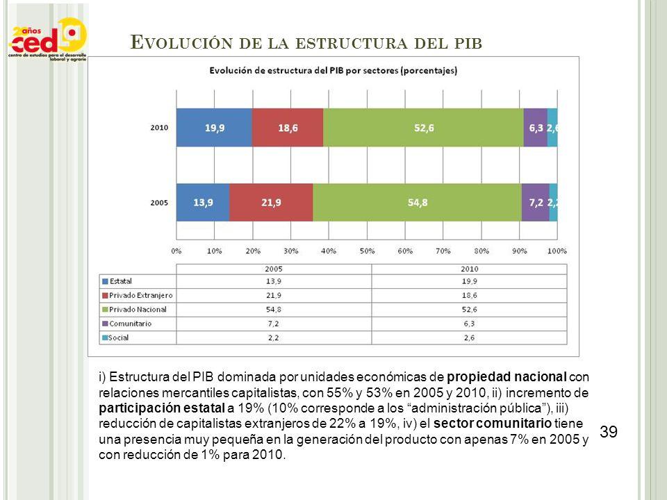 Evolución de la estructura del pib