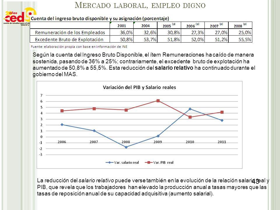 Mercado laboral, empleo digno