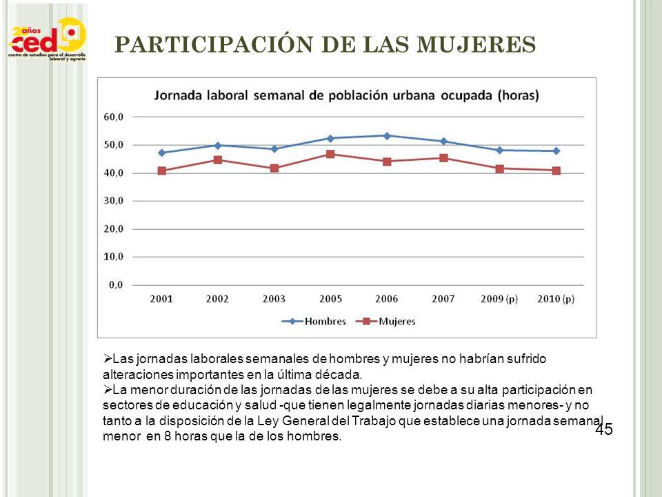 PARTICIPACIÓN DE LAS MUJERES