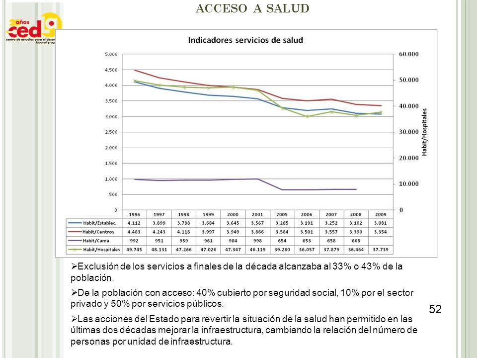 acceso a salud Exclusión de los servicios a finales de la década alcanzaba al 33% o 43% de la población.
