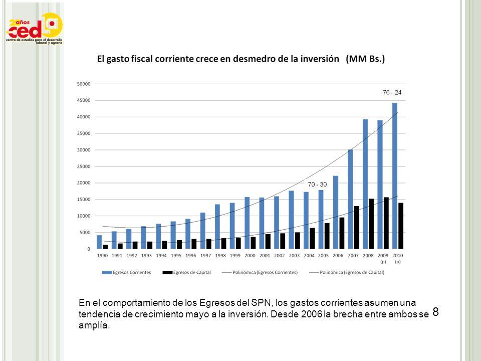 En el comportamiento de los Egresos del SPN, los gastos corrientes asumen una tendencia de crecimiento mayo a la inversión.