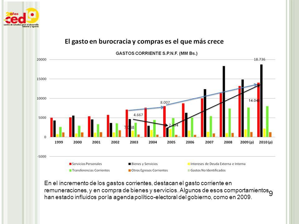 En el incremento de los gastos corrientes, destacan el gasto corriente en remuneraciones, y en compra de bienes y servicios.