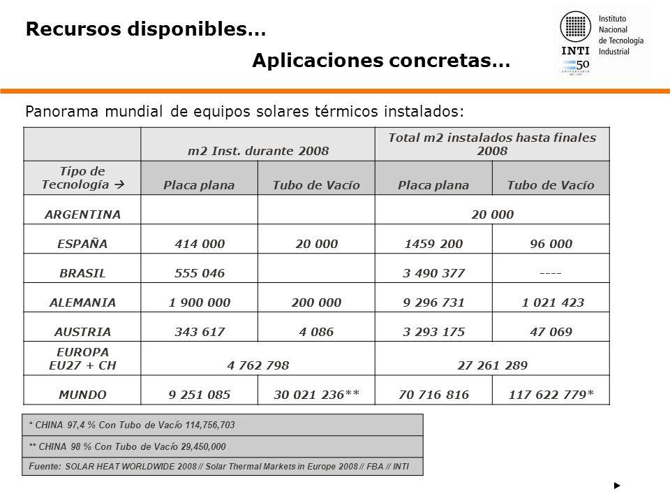 Total m2 instalados hasta finales 2008