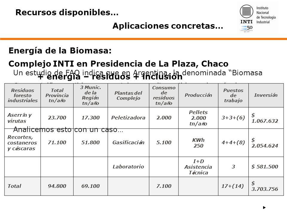 Residuos foresto industriales Total Provincia tn/año