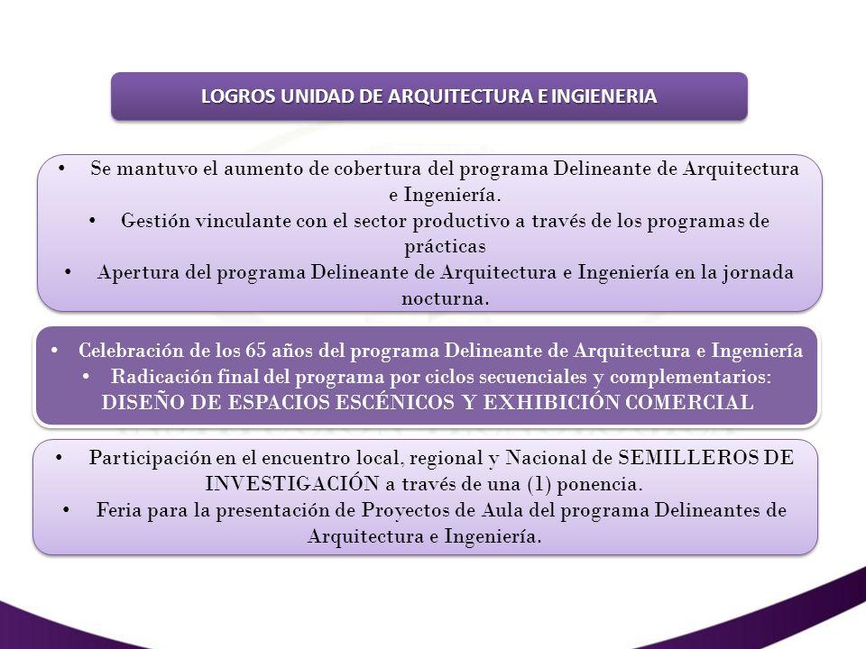 LOGROS UNIDAD DE ARQUITECTURA E INGIENERIA